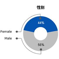 トラベルズーメンバー属性|性別